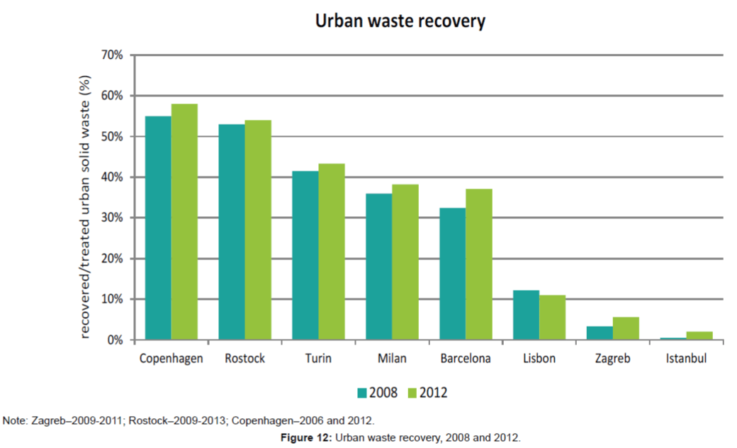 innovative-energy-policies-Urban-waste-recovery