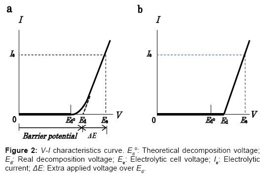 innovative-energy-policies-V-I-characteristics-curve