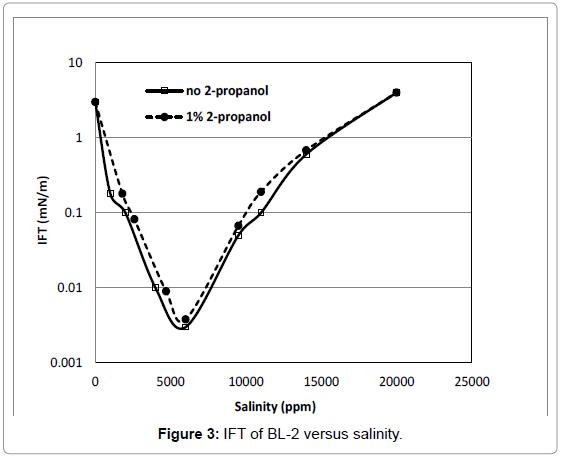innovative-energy-policies-bl-versus-salinity