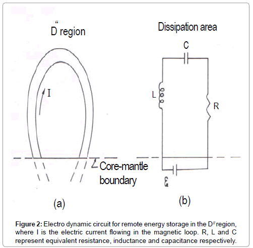 innovative-energy-policies-electro-dynamic-circuit