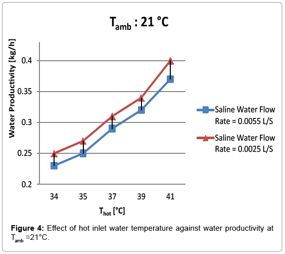 innovative-energy-policies-hot-inlet-water-temperature