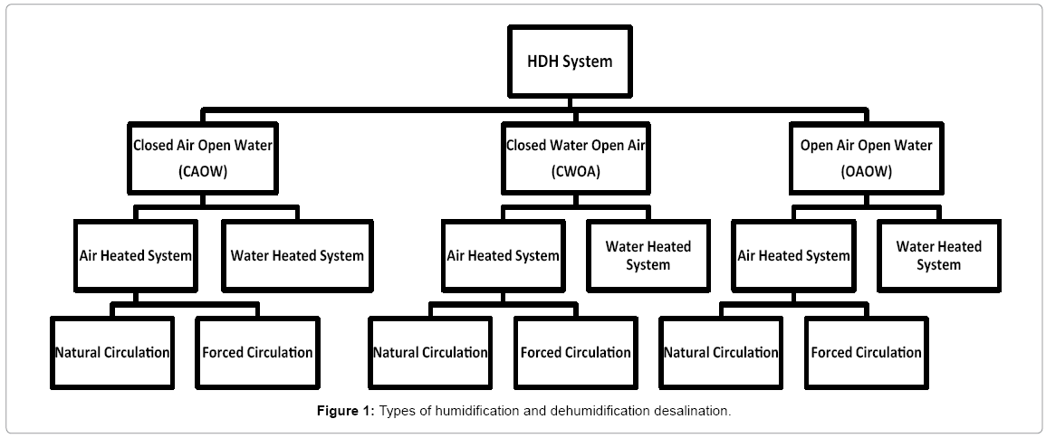 water desalination using solar energy  humidification and