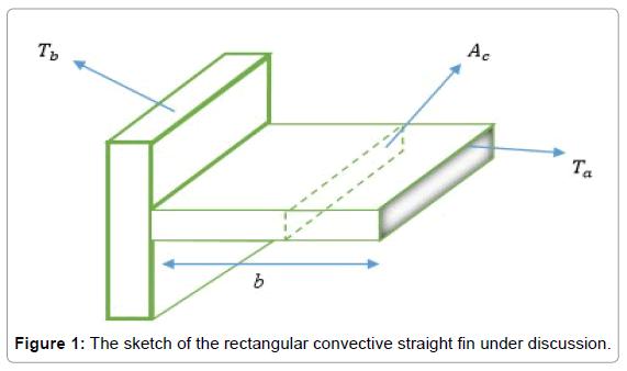 innovative-energy-policies-rectangular-convective
