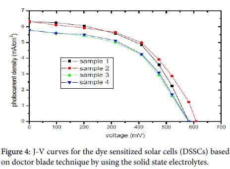 innovative-energy-sensitized-solar-cells