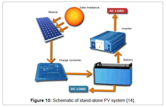 innovative-energy-stand-alone-PV
