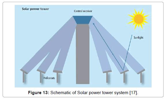 innovative-energy-tower-system