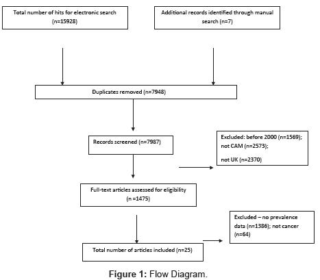 integrative-oncology-Flow-Diagram
