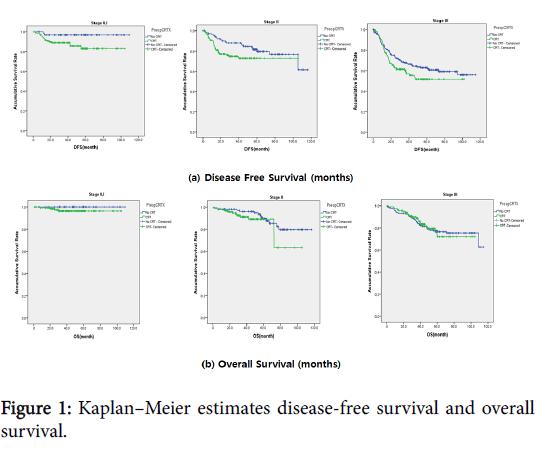 integrative-oncology-Kaplan-Meier