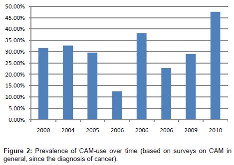 integrative-oncology-Prevalence-CAM