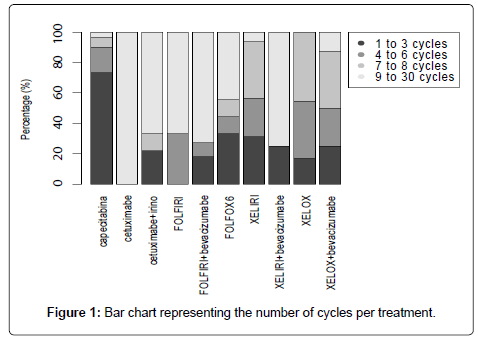 integrative-oncology-cycles-per-treatment