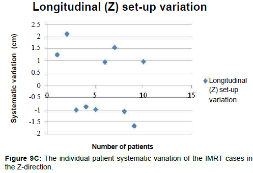 integrative-oncology-individual-patient-systematic-variation