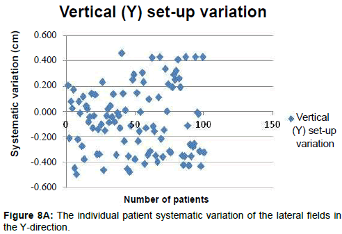 integrative-oncology-patient-systematic-variation
