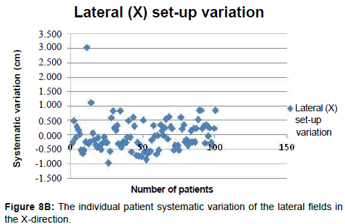 integrative-oncology-patient-systematic-variation-lateral-fields