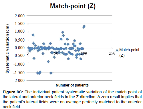 integrative-oncology-patient-systematic-variation-match