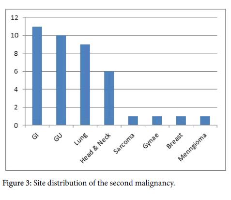 integrative-oncology-second-malignancy