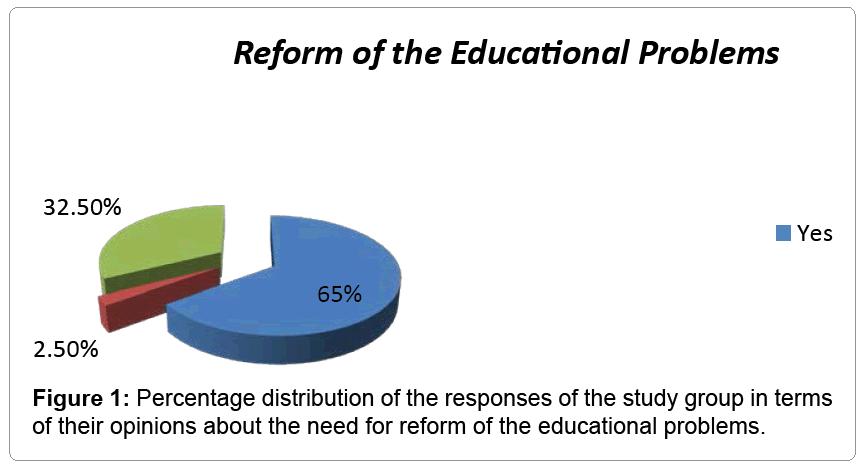 intellectual-property-percentage-distribution-responses