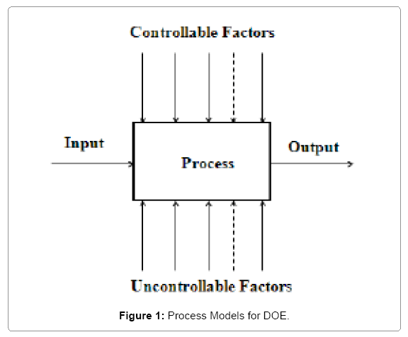 intellectual-property-process-models-doe