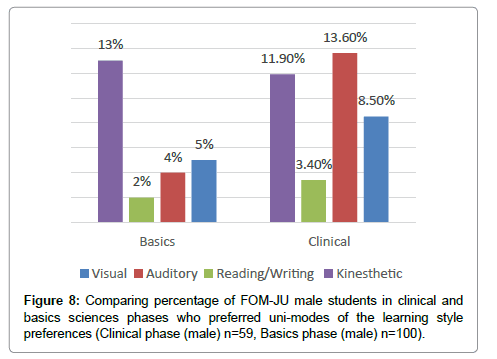comparing learning styles The study reported herein considered three questionnaires available for  assessing learning styles, viz, kolb, honey-alonso, and felder-soloman.