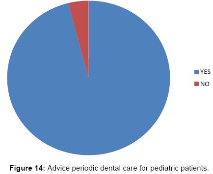 interdisciplinary-medicine-dental-science-Advice-periodic-dental-care