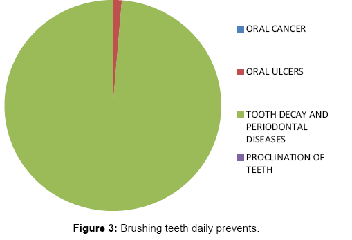 interdisciplinary-medicine-dental-science-Brushing-teeth-daily