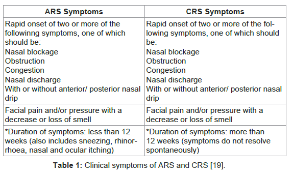 interdisciplinary-medicine-dental-science-Clinical-symptoms-ARS-CRS