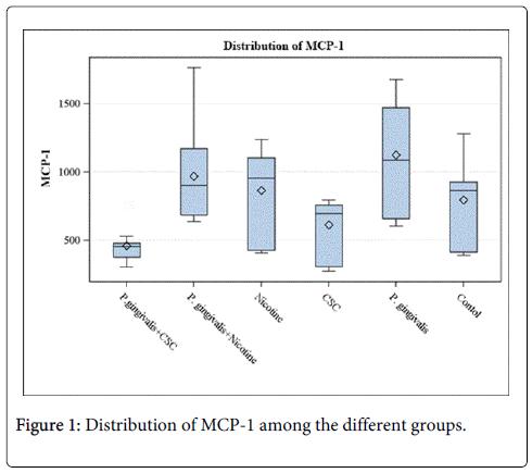 interdisciplinary-medicine-dental-science-Distribution-MCP