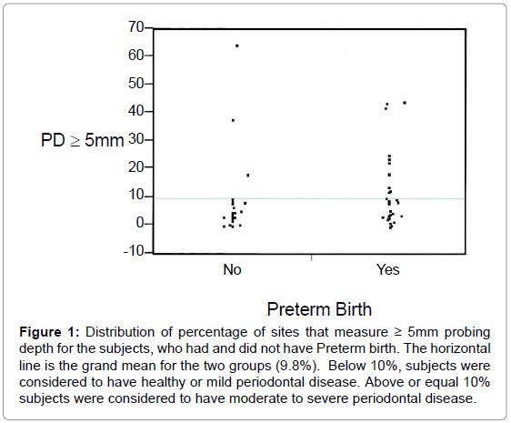 interdisciplinary-medicine-dental-science-Distribution-percentage-sites-measure