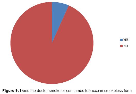 interdisciplinary-medicine-dental-science-Does-doctor-smoke