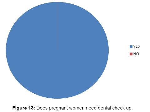 interdisciplinary-medicine-dental-science-Does-pregnant-women