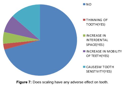 interdisciplinary-medicine-dental-science-Does-scaling-have-any-adverse