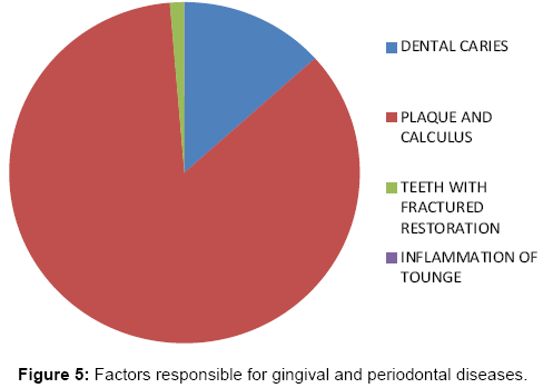 interdisciplinary-medicine-dental-science-Factors-responsible-gingival