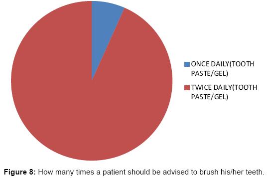 interdisciplinary-medicine-dental-science-How-many-times-patient