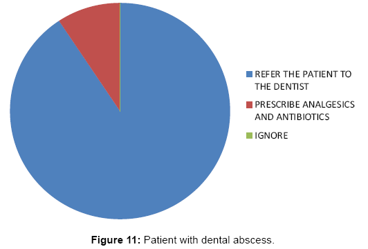 interdisciplinary-medicine-dental-science-Patient-with-dental-abscess