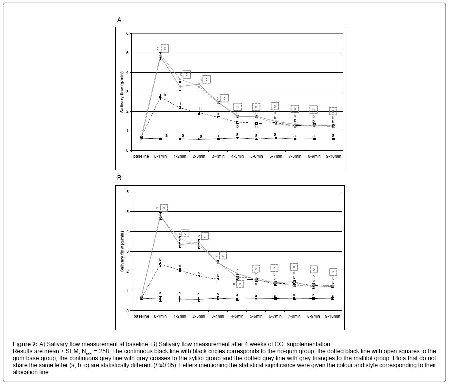 interdisciplinary-medicine-dental-science-Salivary-flow-measurement-baseline