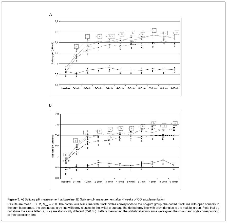 interdisciplinary-medicine-dental-science-Salivary-pH-measurement-baseline