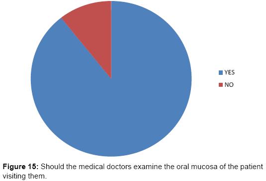 interdisciplinary-medicine-dental-science-Should-medical-doctors-examine