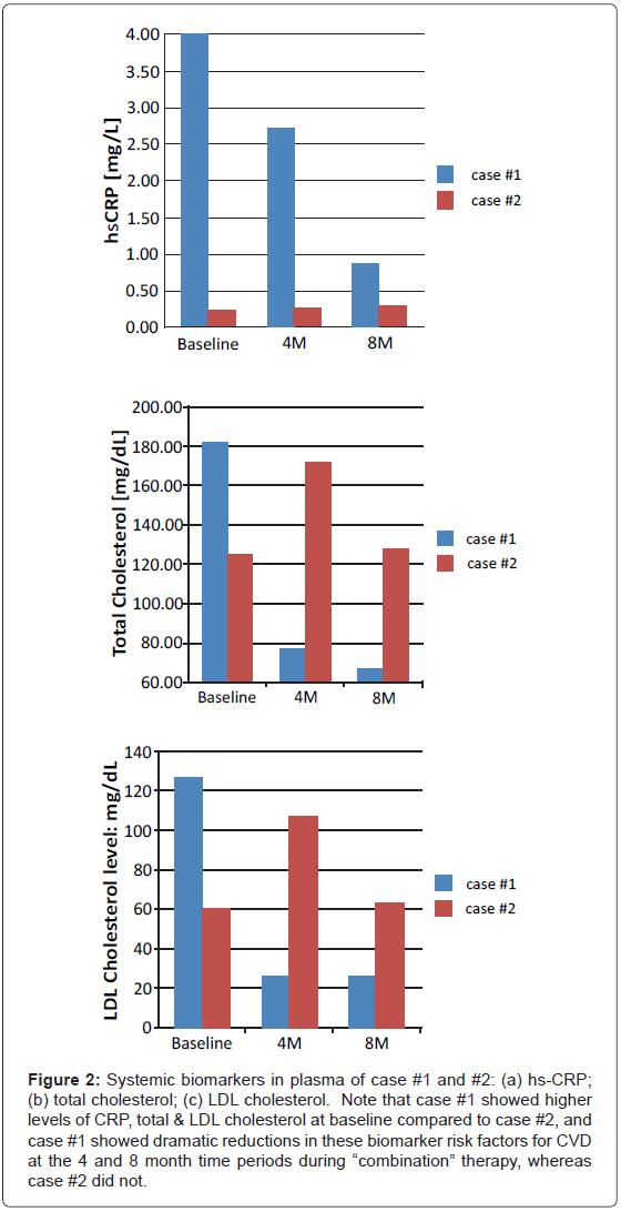 interdisciplinary-medicine-dental-science-Systemic-biomarkers-dramatic-reductions