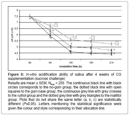 interdisciplinary-medicine-dental-science-acidification-ability-saliva