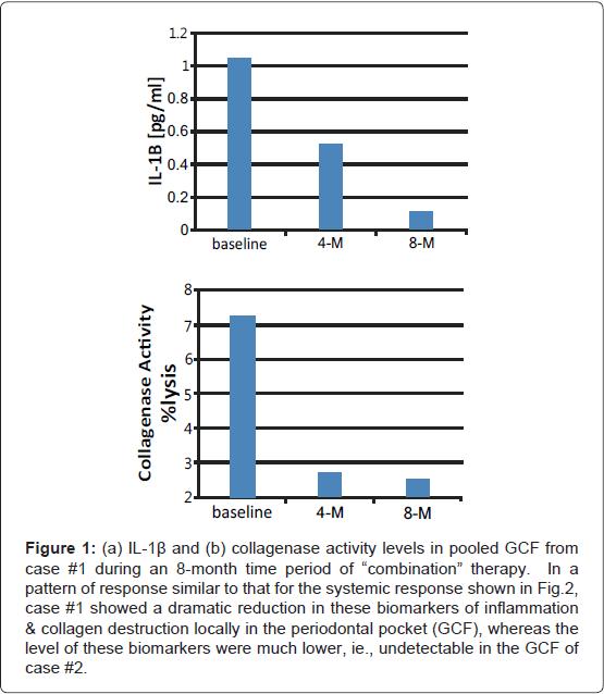interdisciplinary-medicine-dental-science-collagenase-activity-levels-pooled