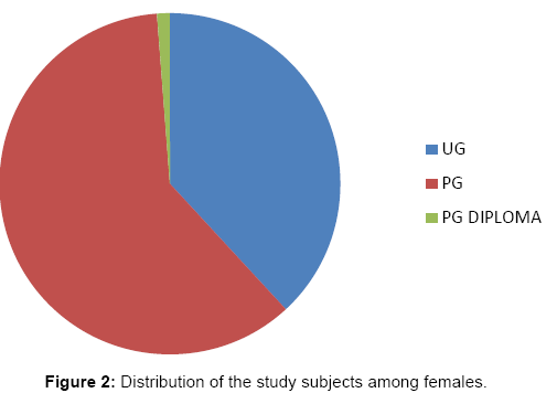 interdisciplinary-medicine-dental-science-subjects-among-females