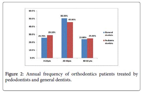 interdisciplinary-medicine-dental-science-view