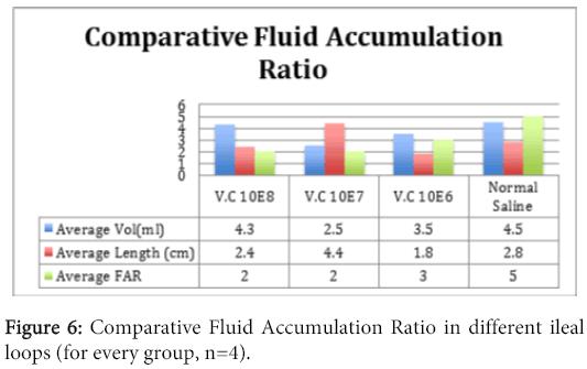 interdisciplinary-microinflammation-Comparative-Fluid-Accumulation