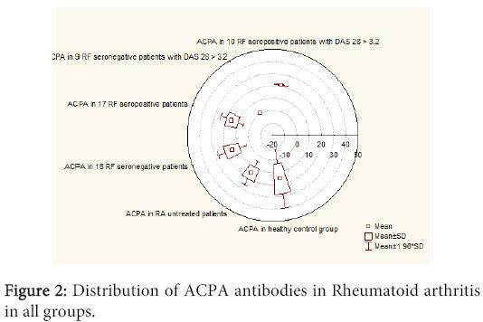 interdisciplinary-microinflammation-Distribution-ACPA-antibodies
