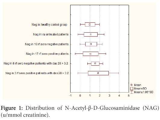 interdisciplinary-microinflammation-Distribution-N-Acetyl