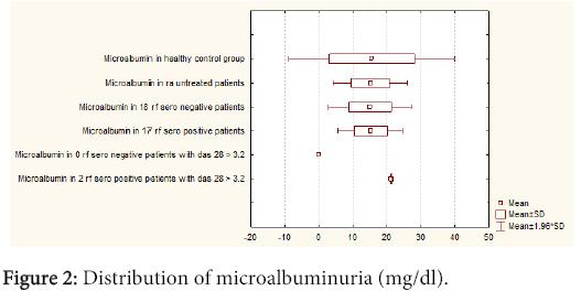 interdisciplinary-microinflammation-Distribution-microalbuminuria