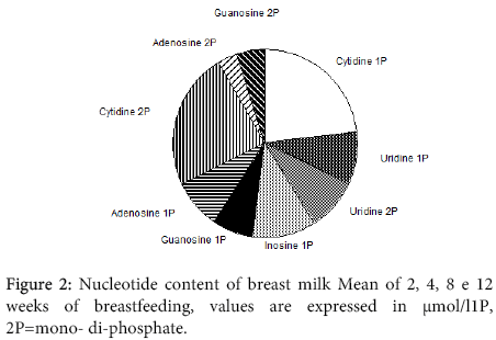 interdisciplinary-microinflammation-Nucleotide-content-breast-milk