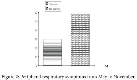 interdisciplinary-microinflammation-Peripheral-respiratory-symptoms