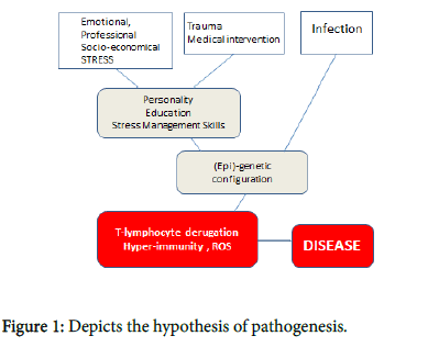 internal-medicine-Depicts-hypothesis-pathogenesis
