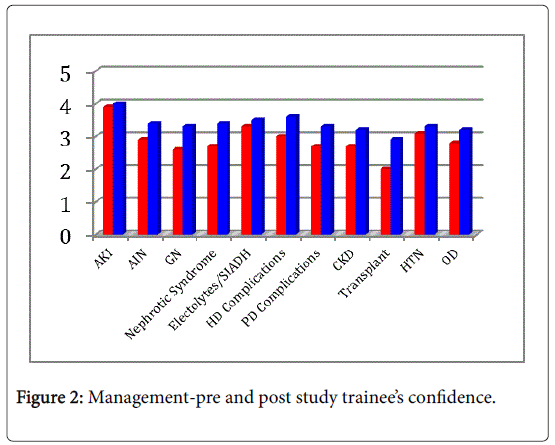 internal-medicine-Management