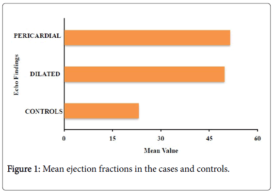 internal-medicine-Mean-ejection-fractions